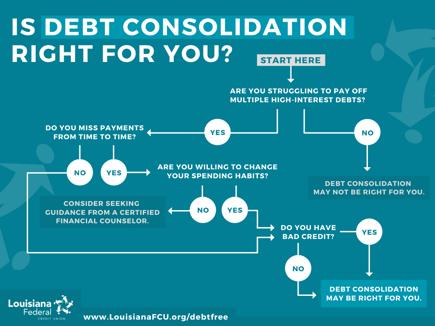 Debt Consolidation Flowchart Graphic