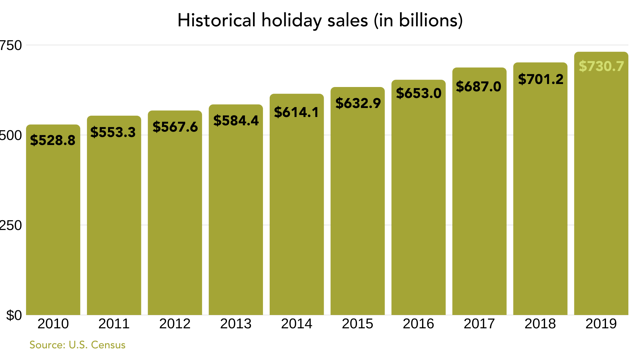 Historical holiday sales in billions 2019