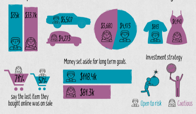 How men and women spend their money differently